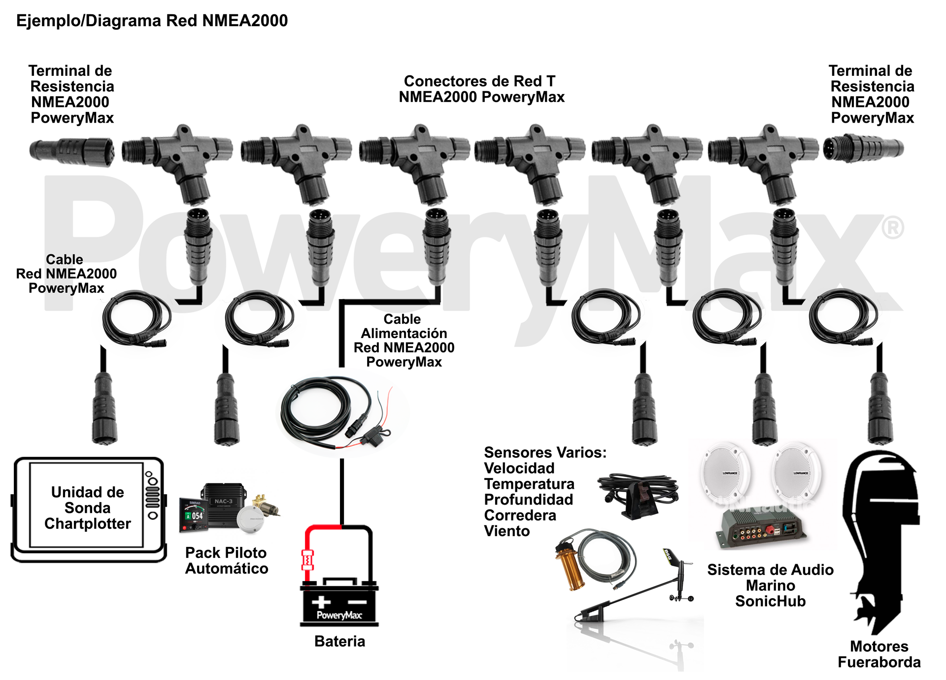 Kit Básico de Red NMEA2000 PoweryMax